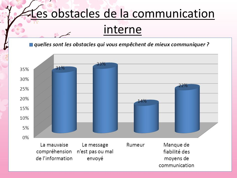 Les obstacles de la communication interne