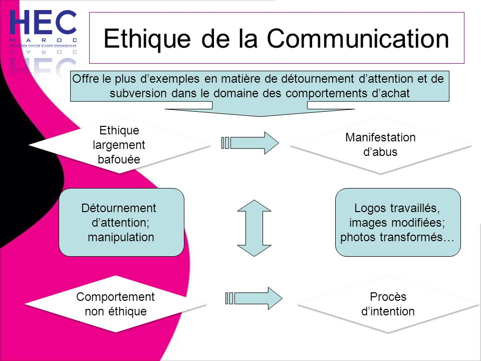 Ethique de la Communication