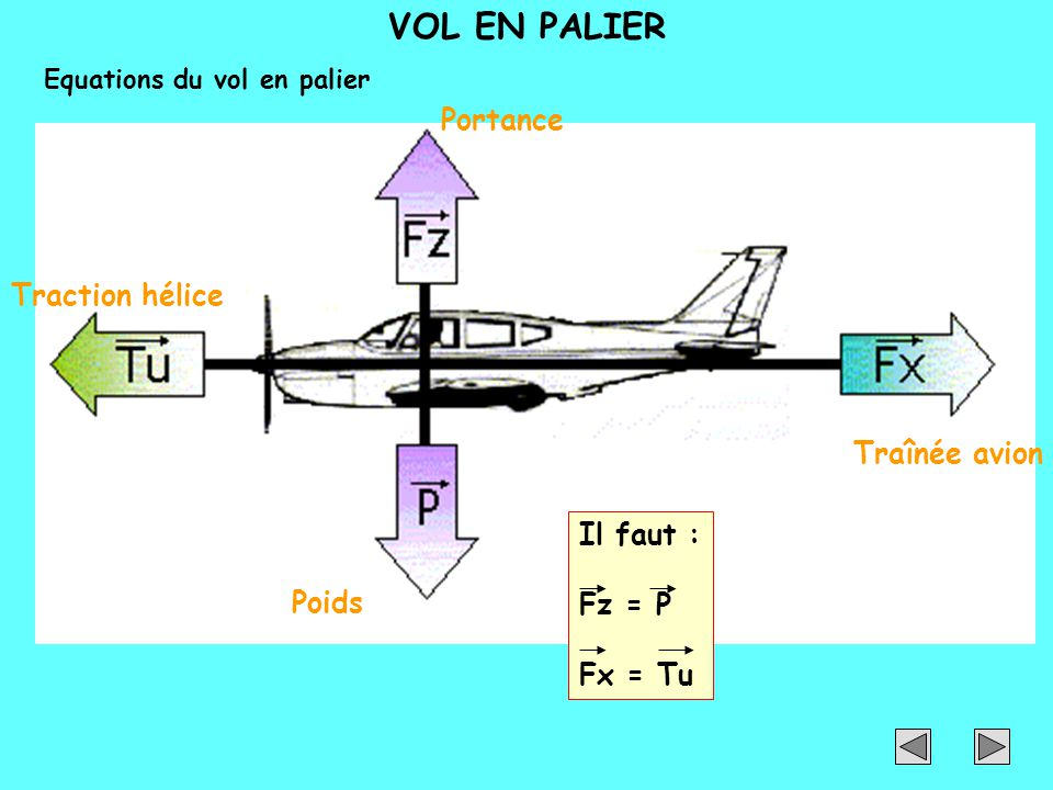 VOL EN PALIER Portance Traction hélice Traînée avion Il faut : Fz = P