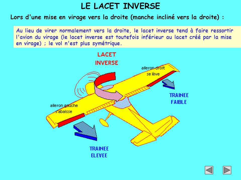 LE LACET INVERSE Lors d une mise en virage vers la droite (manche incliné vers la droite) :