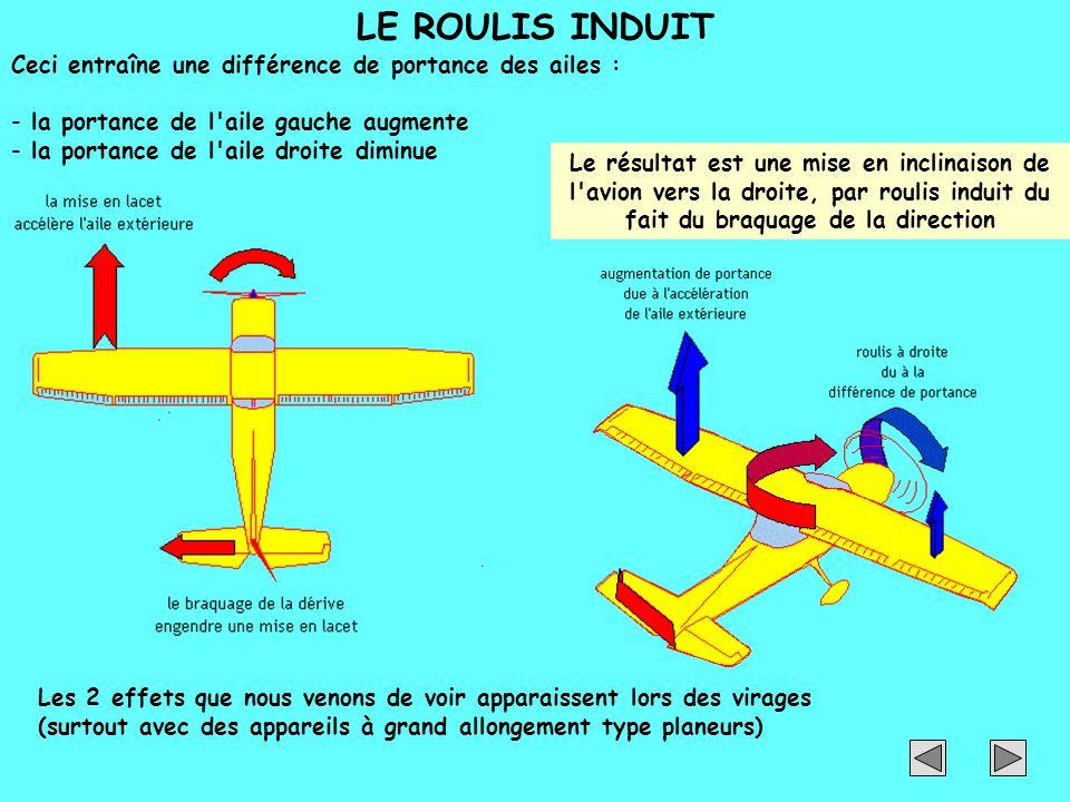 LE ROULIS INDUIT Ceci entraîne une différence de portance des ailes :