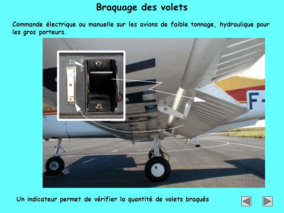 Braquage des volets Commande électrique ou manuelle sur les avions de faible tonnage, hydraulique pour les gros porteurs.