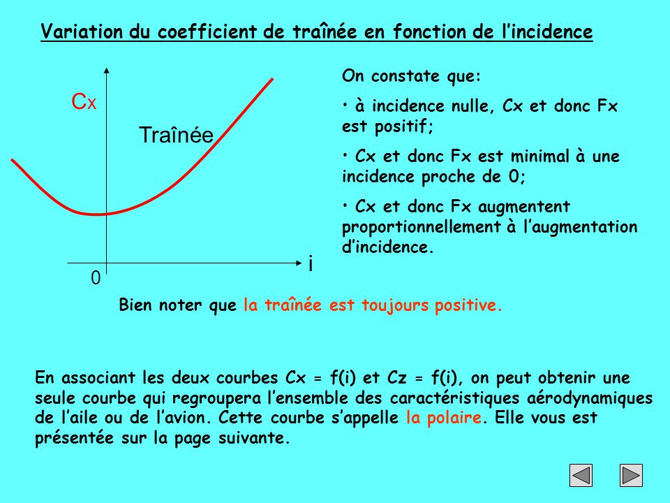 Variation du coefficient de traînée en fonction de l'incidence