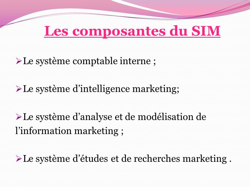 Les composantes du SIM Le système comptable interne ;