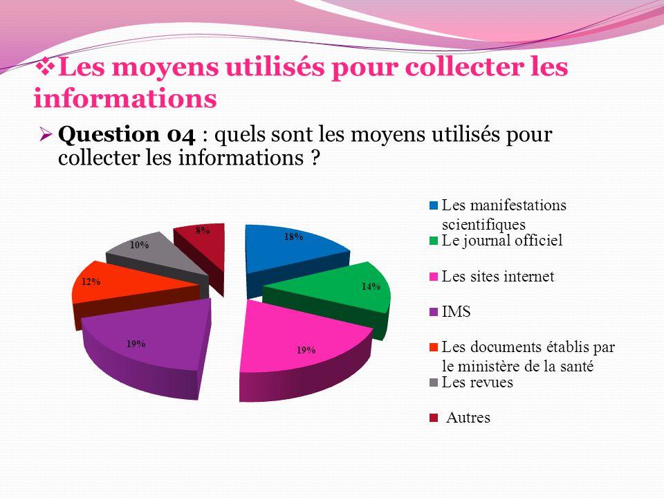 Les moyens utilisés pour collecter les informations