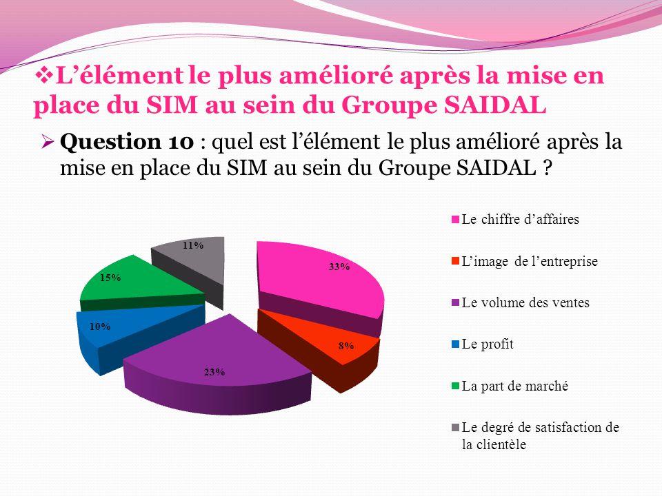 L'élément le plus amélioré après la mise en place du SIM au sein du Groupe SAIDAL