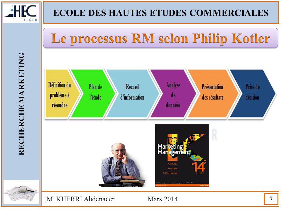 Le processus RM selon Philip Kotler