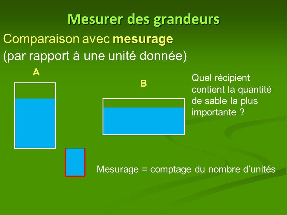 Mesurer des grandeurs Comparaison avec mesurage (par rapport à une unité donnée) A.