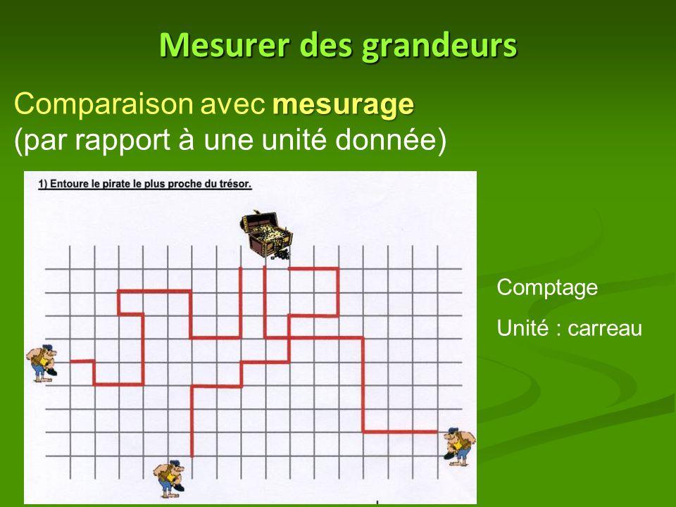 Mesurer des grandeurs Comparaison avec mesurage (par rapport à une unité donnée) Comptage.