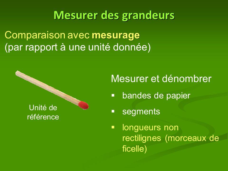 Mesurer des grandeurs Comparaison avec mesurage (par rapport à une unité donnée) Mesurer et dénombrer.