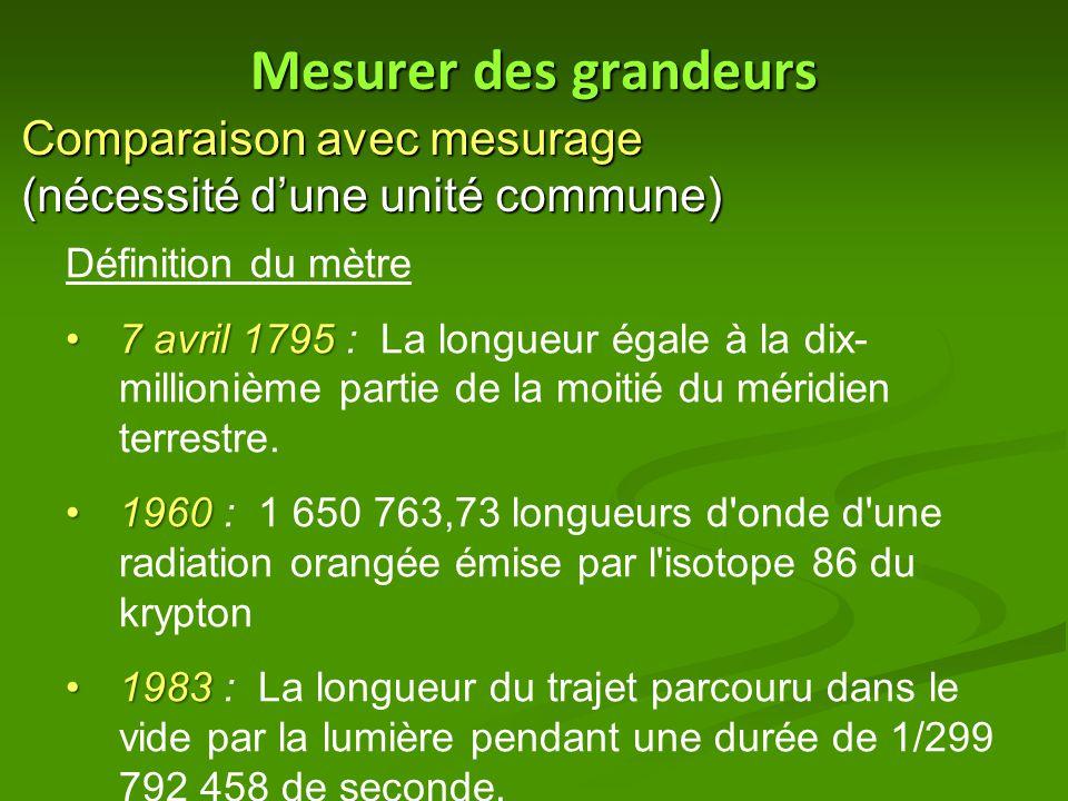 Mesurer des grandeurs Comparaison avec mesurage (nécessité d'une unité commune) Définition du mètre.