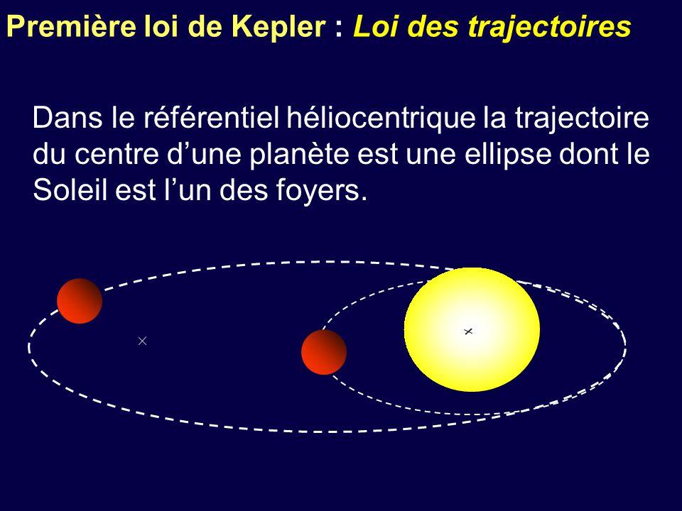 Première loi de Kepler : Loi des trajectoires