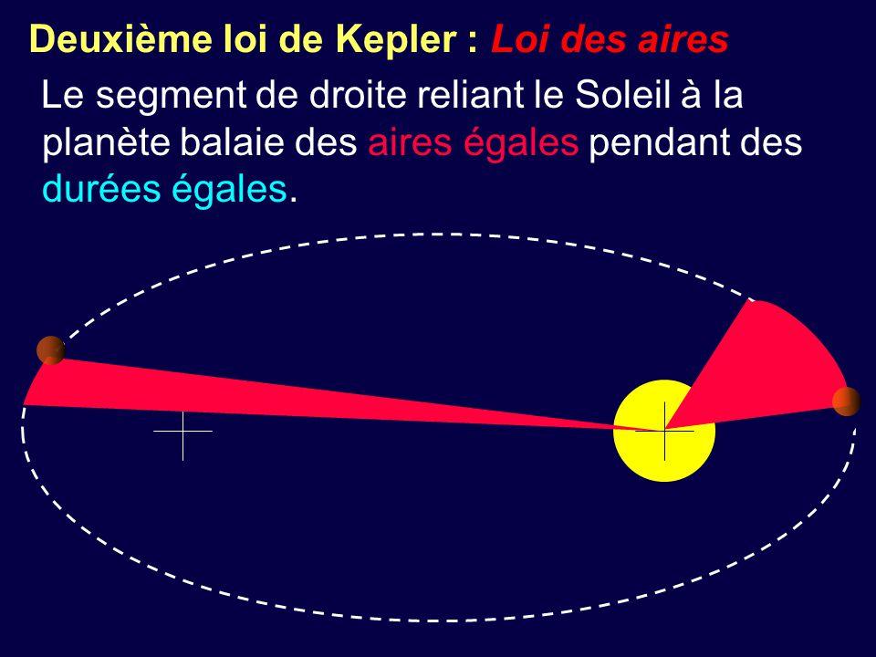 Deuxième loi de Kepler : Loi des aires