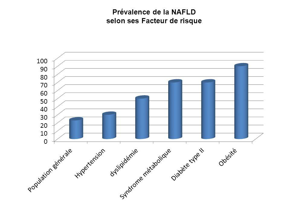 Prévalence de la NAFLD selon ses Facteur de risque