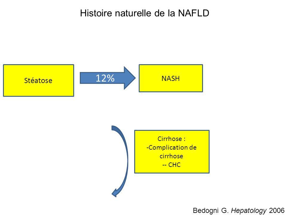 12% Histoire naturelle de la NAFLD NASH Stéatose Cirrhose :