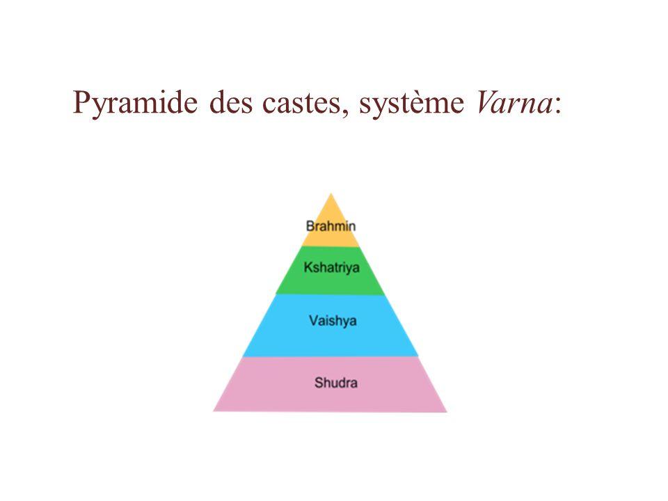 Pyramide des castes, système Varna: