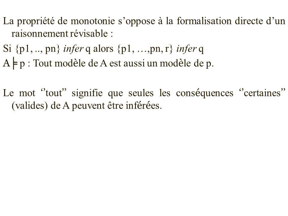 La propriété de monotonie s'oppose à la formalisation directe d'un raisonnement révisable : Si {p1, .., pn} infer q alors {p1, …,pn, r} infer q A╞ p : Tout modèle de A est aussi un modèle de p.