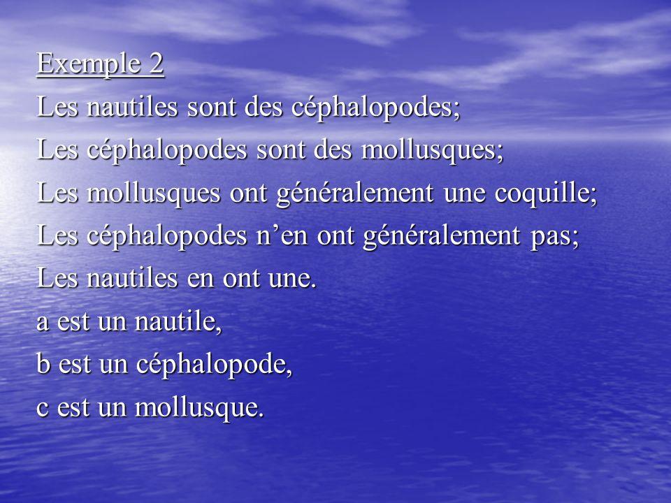 Exemple 2 Les nautiles sont des céphalopodes; Les céphalopodes sont des mollusques; Les mollusques ont généralement une coquille;