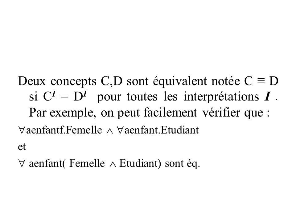 Deux concepts C,D sont équivalent notée C ≡ D si CI = DI pour toutes les interprétations I . Par exemple, on peut facilement vérifier que :