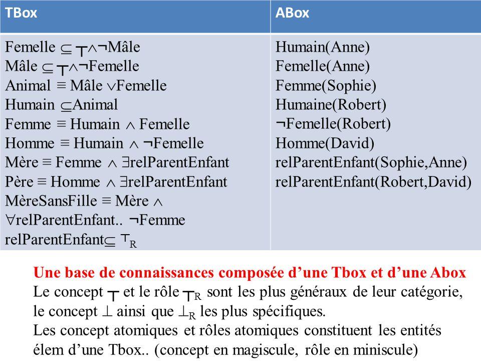 TBox ABox. Femelle  ┬¬Mâle. Mâle  ┬¬Femelle. Animal ≡ Mâle Femelle. Humain Animal. Femme ≡ Humain  Femelle.