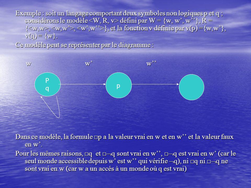 Ce modèle peut se représenter par le diagramme : w w' w''