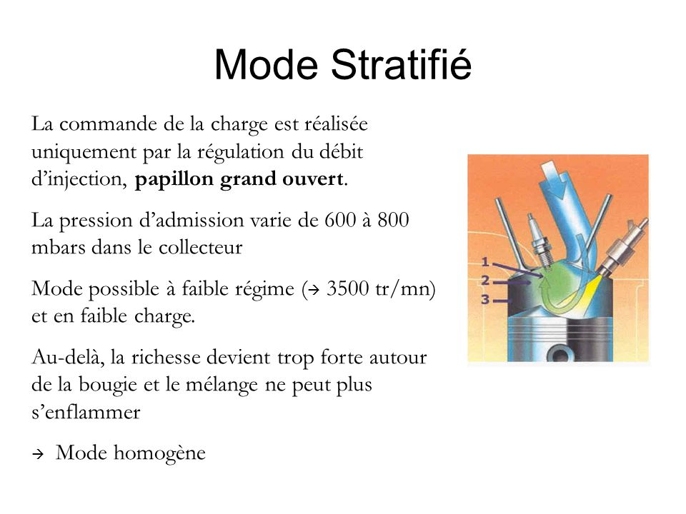 Mode Stratifié La commande de la charge est réalisée uniquement par la régulation du débit d'injection, papillon grand ouvert.