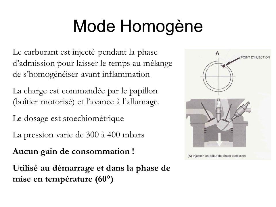 Mode Homogène Le carburant est injecté pendant la phase d'admission pour laisser le temps au mélange de s'homogénéiser avant inflammation.