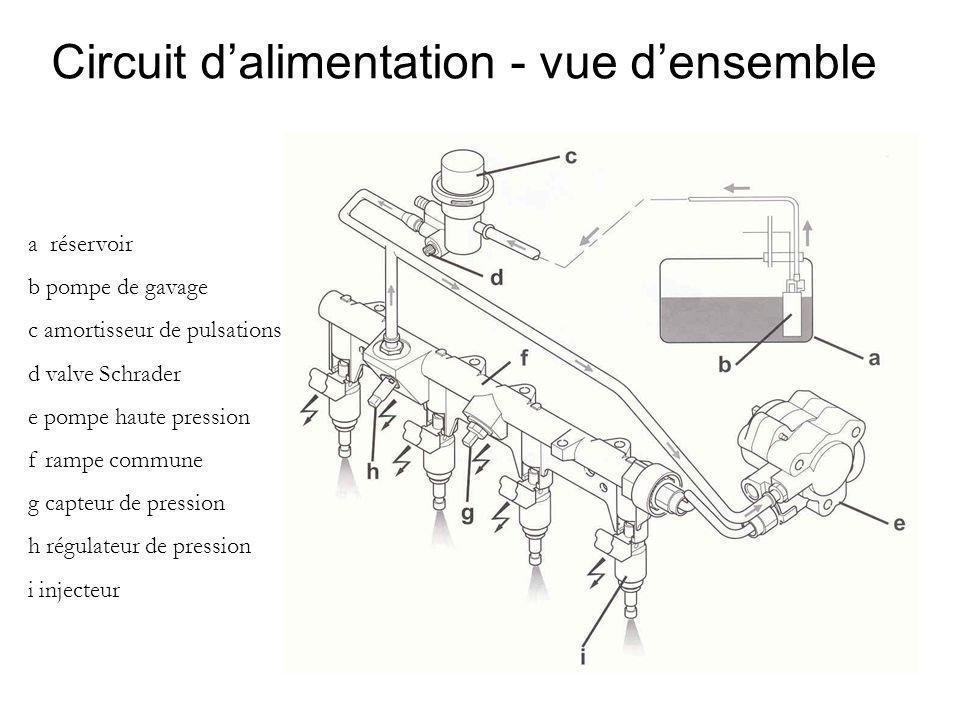 Circuit d'alimentation - vue d'ensemble