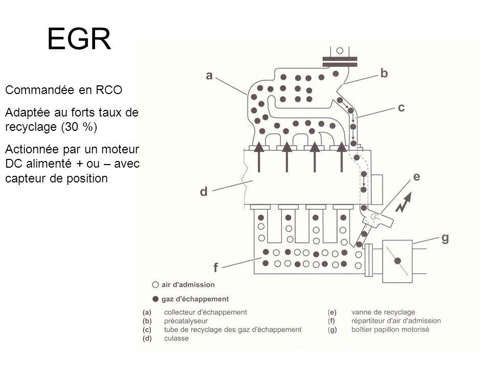EGR Commandée en RCO Adaptée au forts taux de recyclage (30 %)