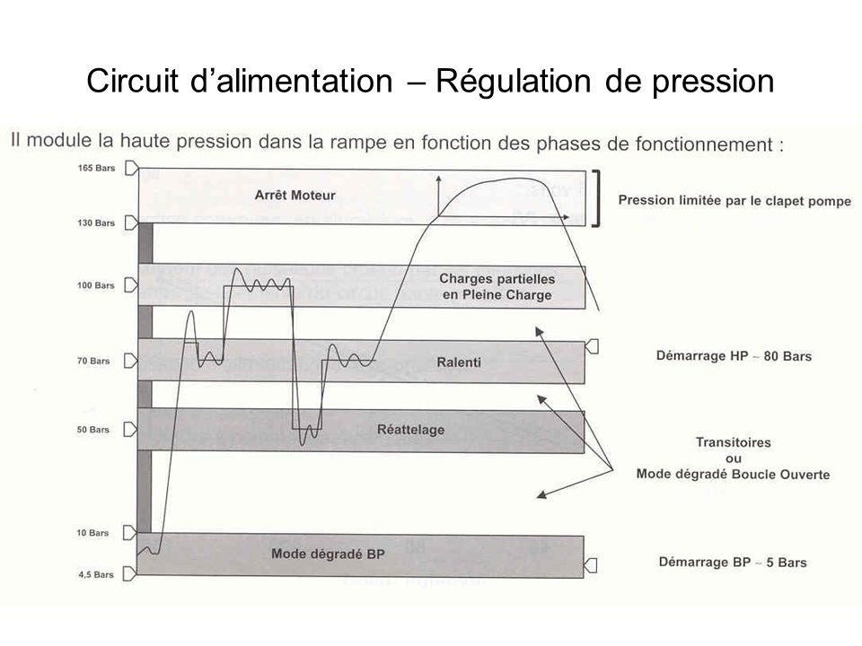 Circuit d'alimentation – Régulation de pression