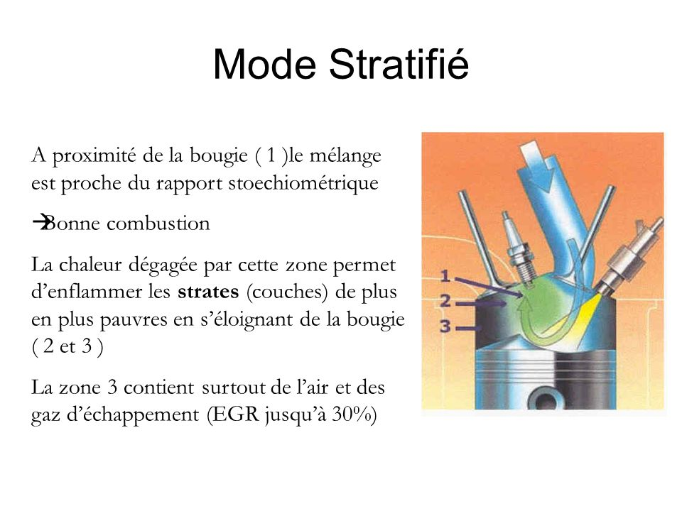 Mode Stratifié A proximité de la bougie ( 1 )le mélange est proche du rapport stoechiométrique. Bonne combustion.