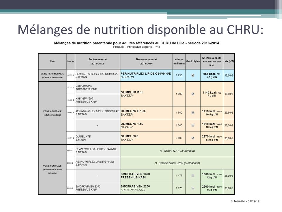 Mélanges de nutrition disponible au CHRU: