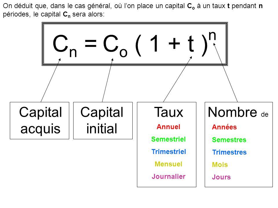 Cn = Co ( 1 + t )n Capital acquis Capital initial Taux Nombre de