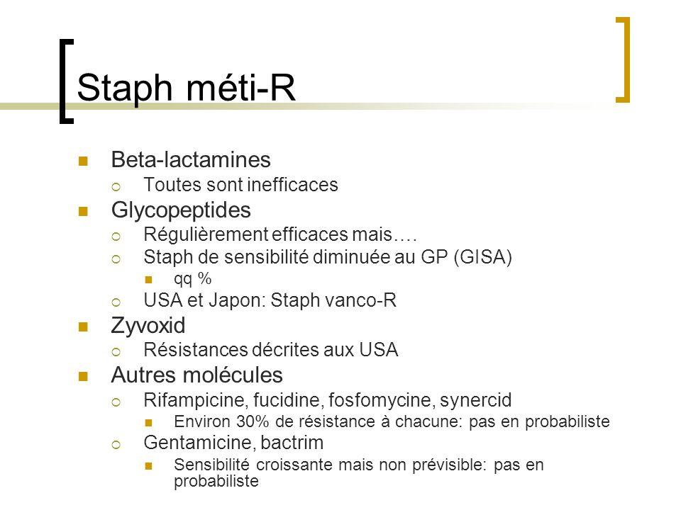 Staph méti-R Beta-lactamines Glycopeptides Zyvoxid Autres molécules