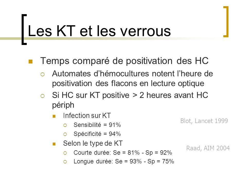 Les KT et les verrous Temps comparé de positivation des HC