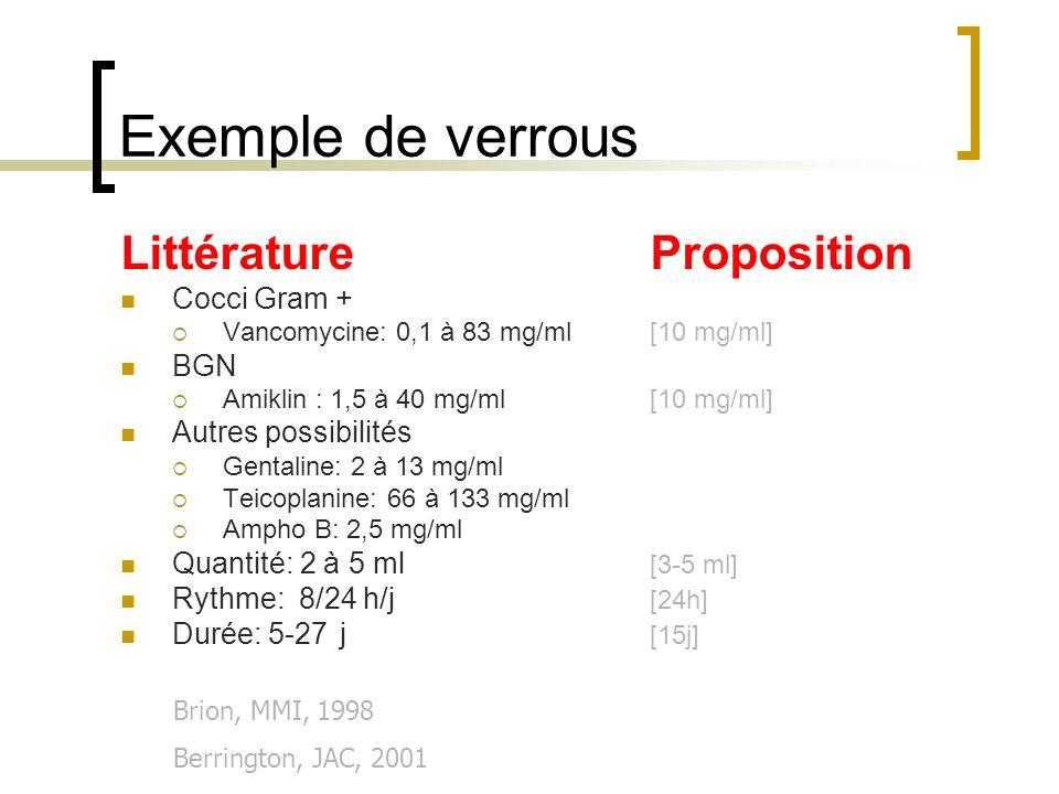 Exemple de verrous Littérature Proposition Cocci Gram + BGN