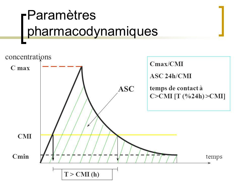 Paramètres pharmacodynamiques