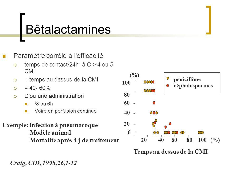 Bêtalactamines Paramètre corrélé à l efficacité