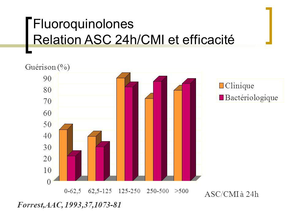 Fluoroquinolones Relation ASC 24h/CMI et efficacité