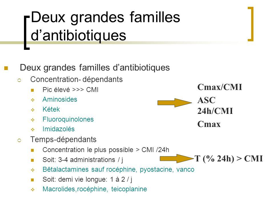 Deux grandes familles d'antibiotiques