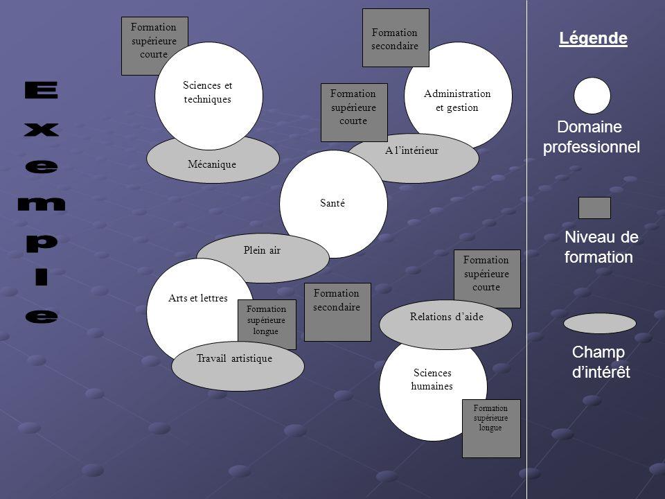 Exemple Légende Domaine professionnel Niveau de formation