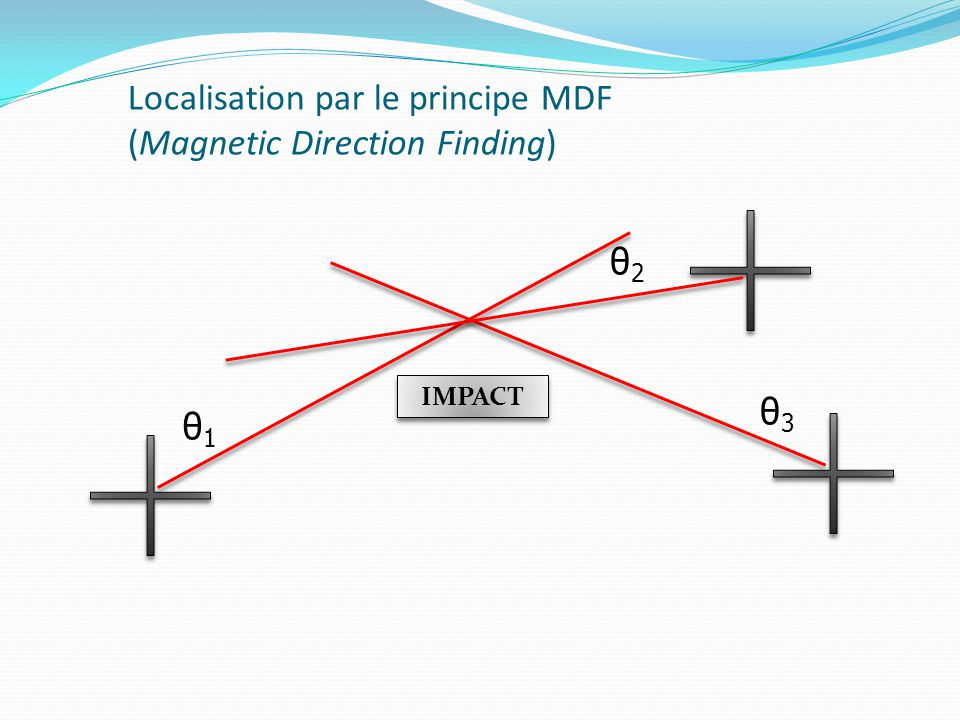 Localisation par le principe MDF (Magnetic Direction Finding)