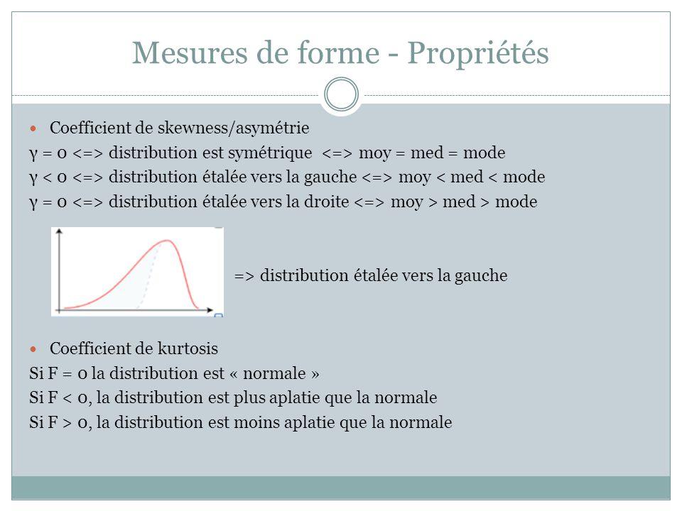 Mesures de forme - Propriétés