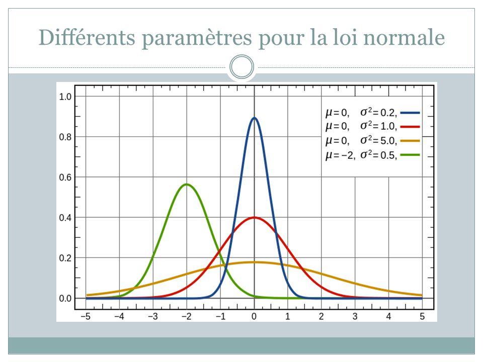 Différents paramètres pour la loi normale