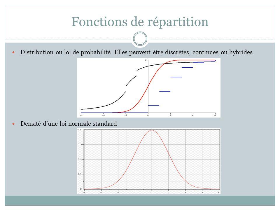 Fonctions de répartition