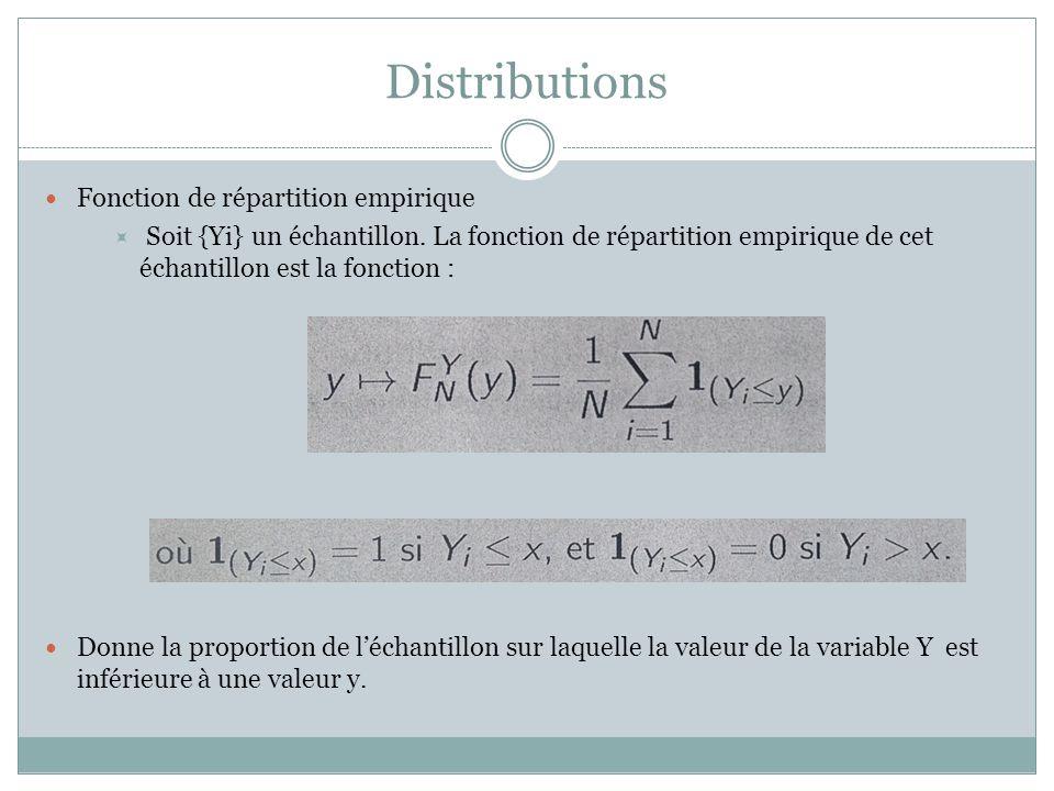 Distributions Fonction de répartition empirique