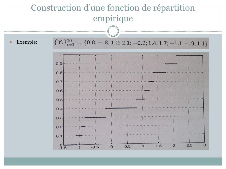 Construction d'une fonction de répartition empirique
