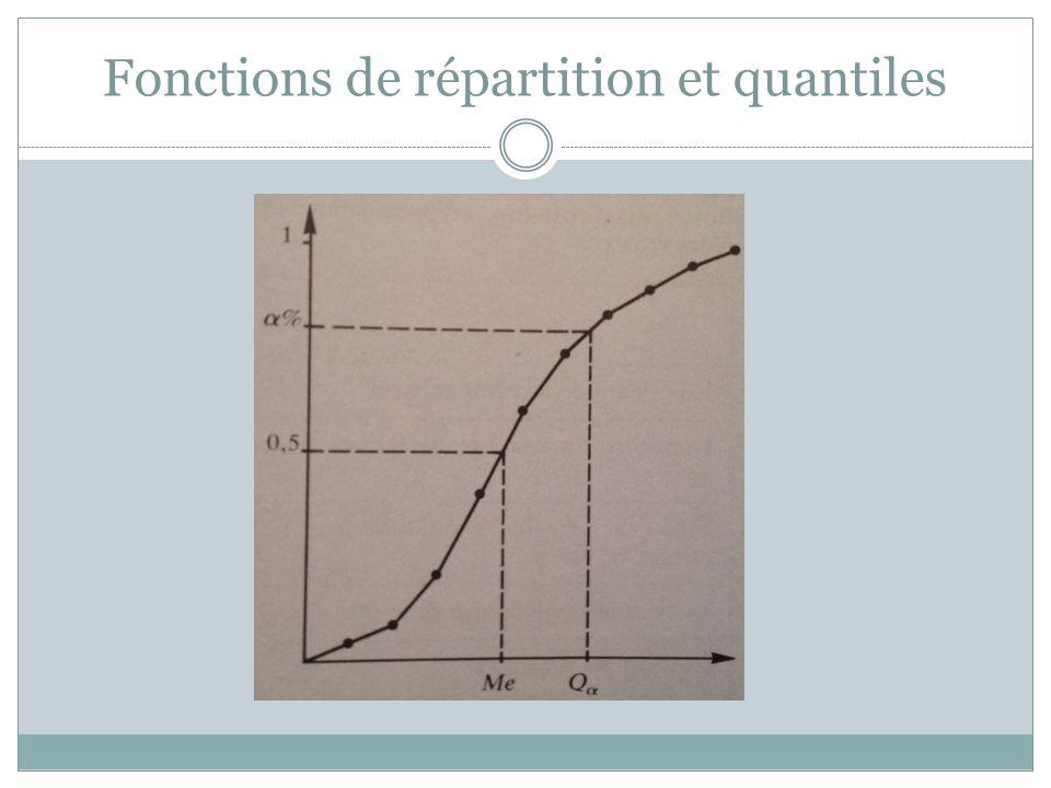 Fonctions de répartition et quantiles