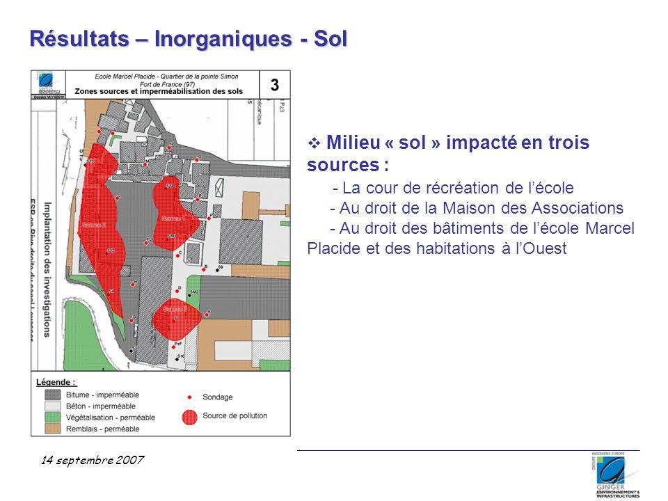 Résultats – Inorganiques - Sol