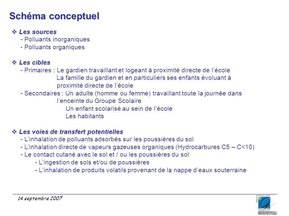 Schéma conceptuel Les sources - Polluants inorganiques